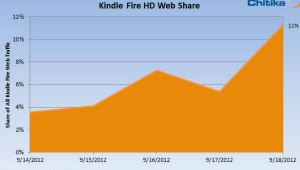 Dati di Chitika su Kindle Fire HD